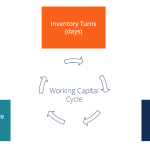 What is the Working Capital Cycle and Why Must it be Managed