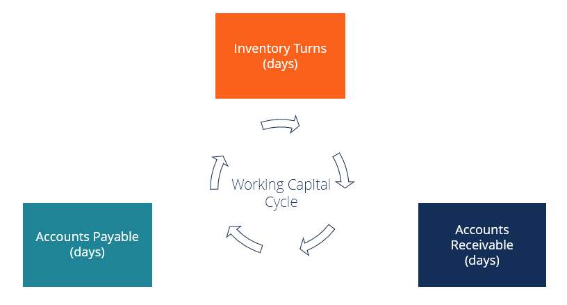 What is Working Capital Cycle and Why Must it be Managed